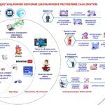 Методические рекомендации по организации системы дистанционного обучения в республике